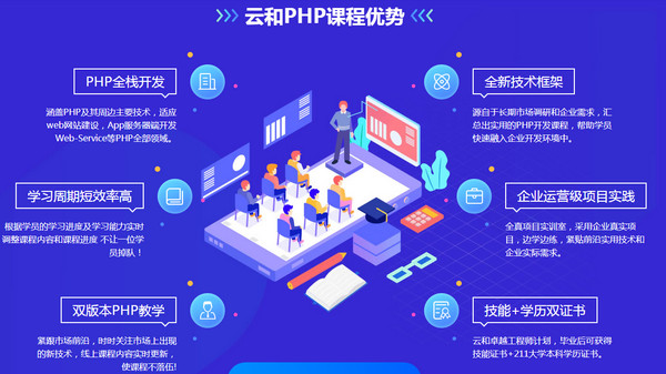 配图t 郑州云和教育PHP培训课程详解.jpg