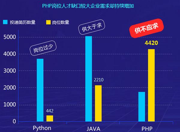 配图c 郑州云和教育PHP培训课程详解.jpg