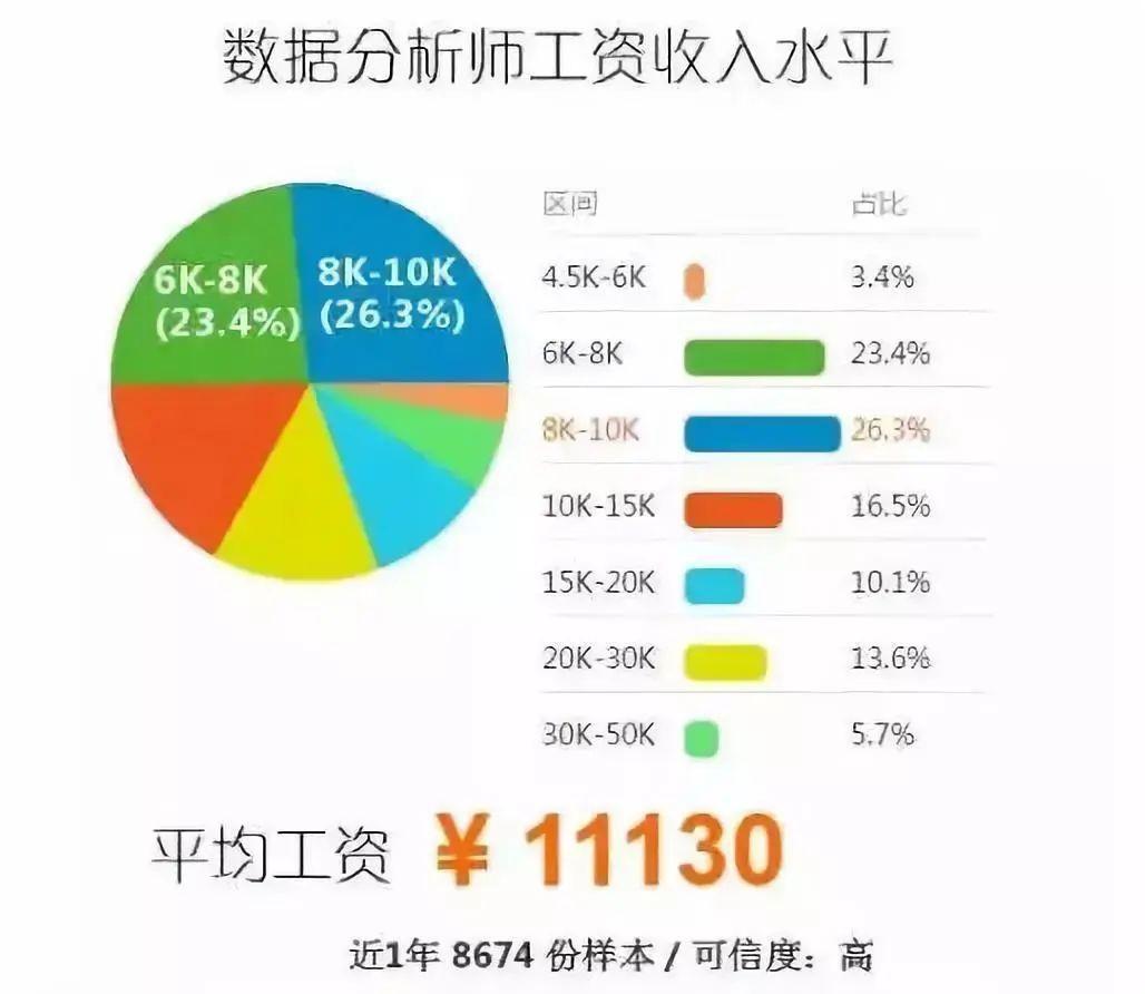 北京数据分析平均工资