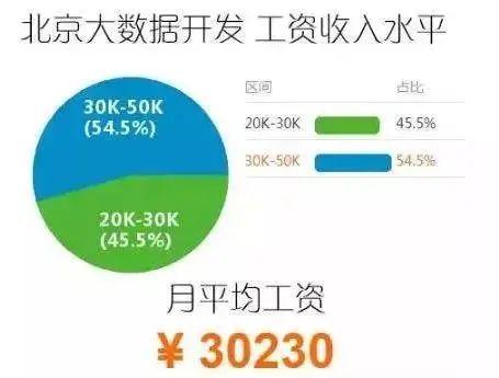 北京大数据开发平均工资