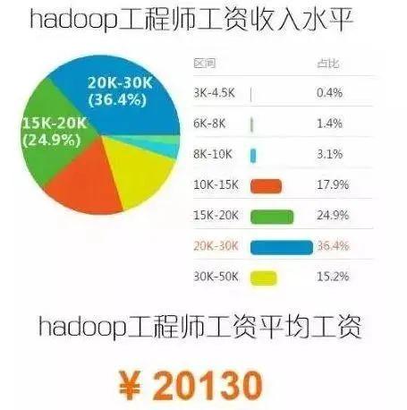 北京Hadoop平均工资