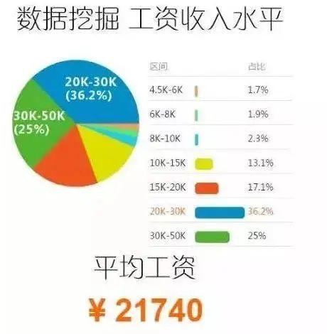 北京数据挖掘平均工资