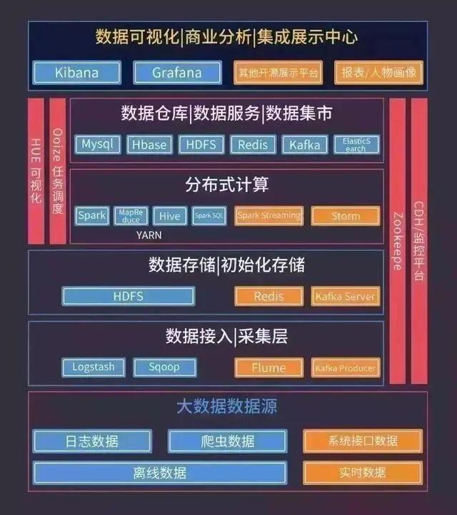 阿里前架构师总结最精辟最有效学习路径图